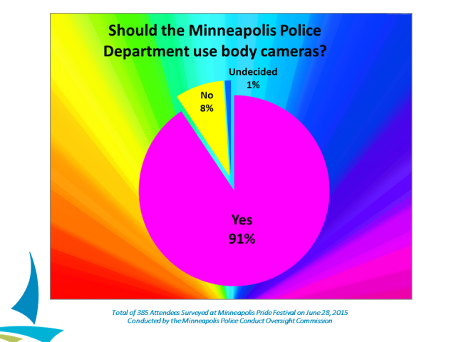 Police Conduct Oversight Commission survey at Pride 2015