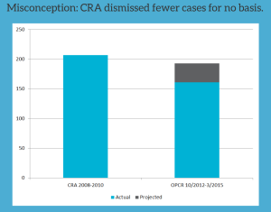 "The CRA, over a comparable three year period, dismissed more cases for ""no basis"" than the OPCR."