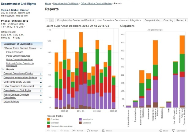 One of the many dashboards available for public use on the OPCR website